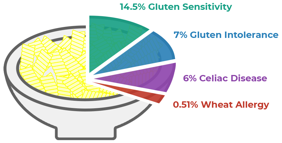 gluten sensitivity 1 - Gluten Allergy