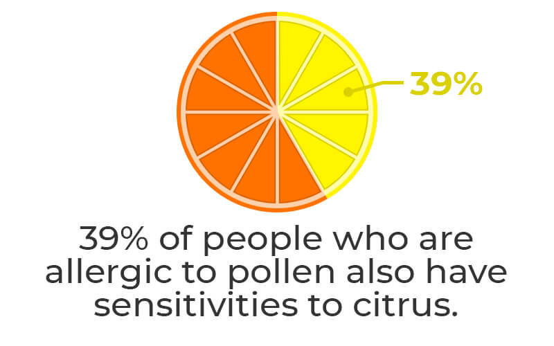 stat - Citrus Allergy